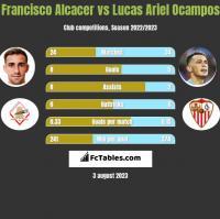 Francisco Alcacer vs Lucas Ariel Ocampos h2h player stats