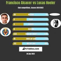 Francisco Alcacer vs Lucas Hoeler h2h player stats