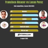Francisco Alcacer vs Lucas Perez h2h player stats