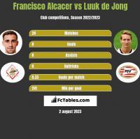 Francisco Alcacer vs Luuk de Jong h2h player stats