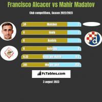 Francisco Alcacer vs Mahir Madatov h2h player stats