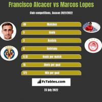 Francisco Alcacer vs Marcos Lopes h2h player stats