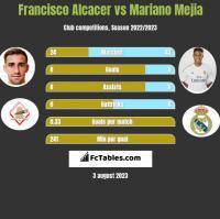 Francisco Alcacer vs Mariano Mejia h2h player stats
