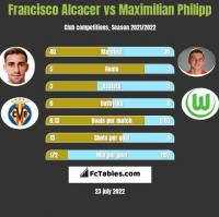 Francisco Alcacer vs Maximilian Philipp h2h player stats