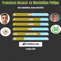 Francisco Alcacer vs Maximilian Philipp h2h player stats