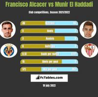 Francisco Alcacer vs Munir El Haddadi h2h player stats