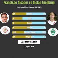 Francisco Alcacer vs Niclas Fuellkrug h2h player stats