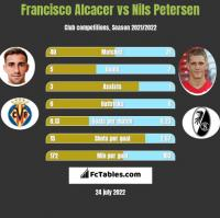 Francisco Alcacer vs Nils Petersen h2h player stats