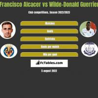 Francisco Alcacer vs Wilde-Donald Guerrier h2h player stats