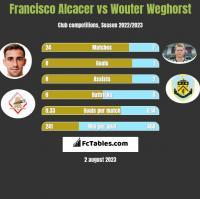 Francisco Alcacer vs Wouter Weghorst h2h player stats