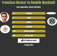 Francisco Alcacer vs Hendrik Weydandt h2h player stats