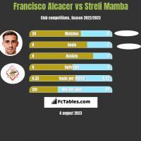 Francisco Alcacer vs Streli Mamba h2h player stats