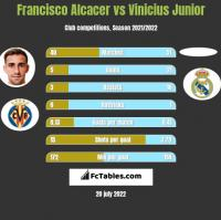 Francisco Alcacer vs Vinicius Junior h2h player stats