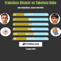 Francisco Alcacer vs Takefusa Kubo h2h player stats