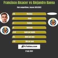 Francisco Alcacer vs Alejandro Baena h2h player stats