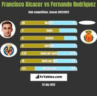 Francisco Alcacer vs Fernando Rodriquez h2h player stats