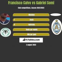 Francisco Calvo vs Gabriel Somi h2h player stats