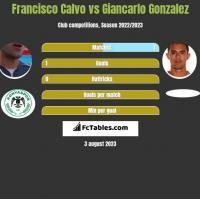 Francisco Calvo vs Giancarlo Gonzalez h2h player stats