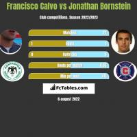 Francisco Calvo vs Jonathan Bornstein h2h player stats