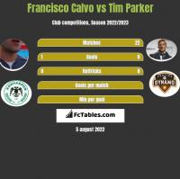 Francisco Calvo vs Tim Parker h2h player stats