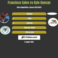 Francisco Calvo vs Kyle Duncan h2h player stats