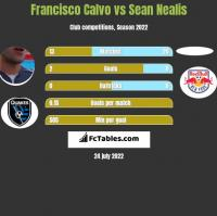 Francisco Calvo vs Sean Nealis h2h player stats
