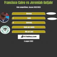 Francisco Calvo vs Jeremiah Gutjahr h2h player stats