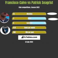 Francisco Calvo vs Patrick Seagrist h2h player stats