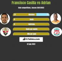 Francisco Casilla vs Adrian h2h player stats