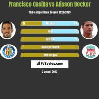 Francisco Casilla vs Alisson Becker h2h player stats