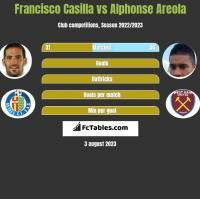 Francisco Casilla vs Alphonse Areola h2h player stats