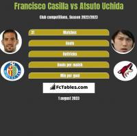 Francisco Casilla vs Atsuto Uchida h2h player stats