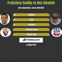 Francisco Casilla vs Ben Alnwick h2h player stats