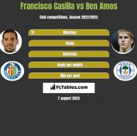 Francisco Casilla vs Ben Amos h2h player stats