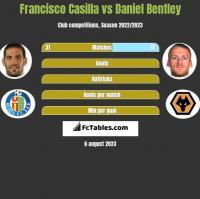Francisco Casilla vs Daniel Bentley h2h player stats