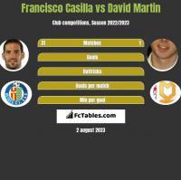 Francisco Casilla vs David Martin h2h player stats
