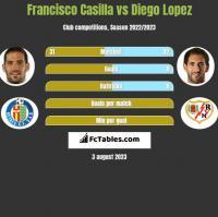 Francisco Casilla vs Diego Lopez h2h player stats