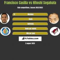 Francisco Casilla vs Hitoshi Sogahata h2h player stats