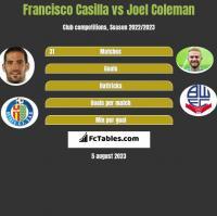 Francisco Casilla vs Joel Coleman h2h player stats