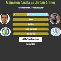 Francisco Casilla vs Jordan Archer h2h player stats