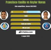 Francisco Casilla vs Keylor Navas h2h player stats
