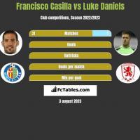 Francisco Casilla vs Luke Daniels h2h player stats