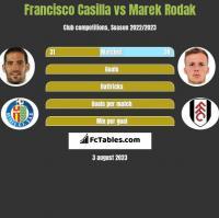 Francisco Casilla vs Marek Rodak h2h player stats
