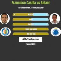 Francisco Casilla vs Rafael h2h player stats
