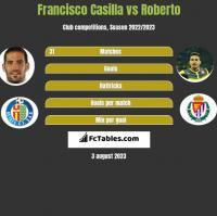 Francisco Casilla vs Roberto h2h player stats