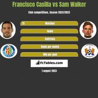 Francisco Casilla vs Sam Walker h2h player stats
