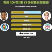 Francisco Casilla vs Caoimhin Kelleher h2h player stats
