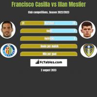 Francisco Casilla vs Illan Meslier h2h player stats