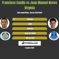 Francisco Casilla vs Joao Manuel Neves Virginia h2h player stats