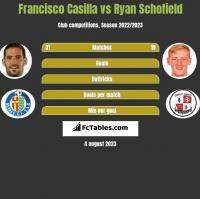 Francisco Casilla vs Ryan Schofield h2h player stats